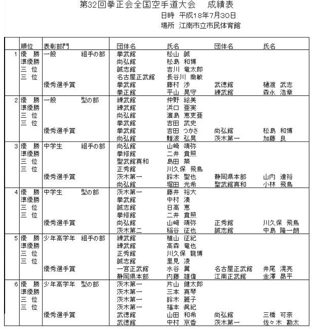 成績表|第32回 拳正会 全国空手道選手権大会(2006年)